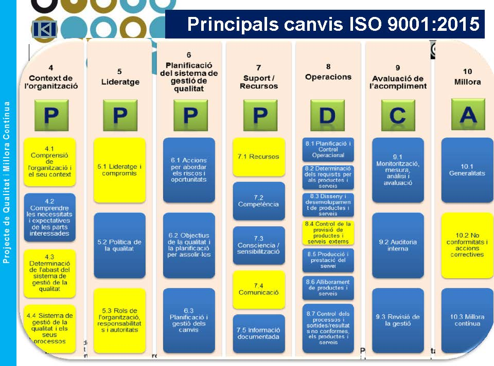 canvis_iso_9001_2015_v00
